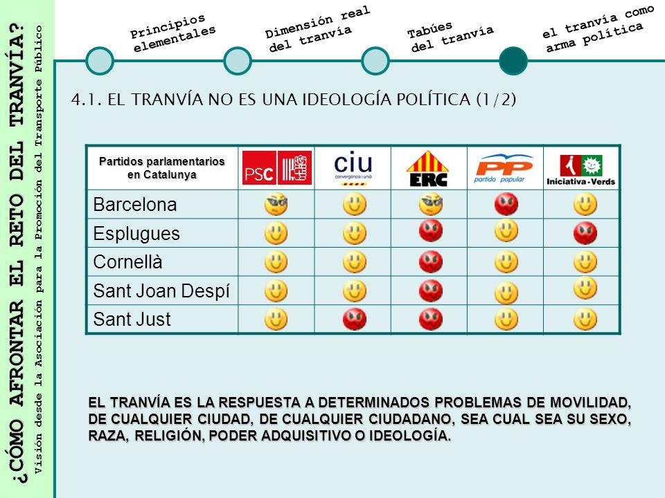 Partidos parlamentarios en Catalunya