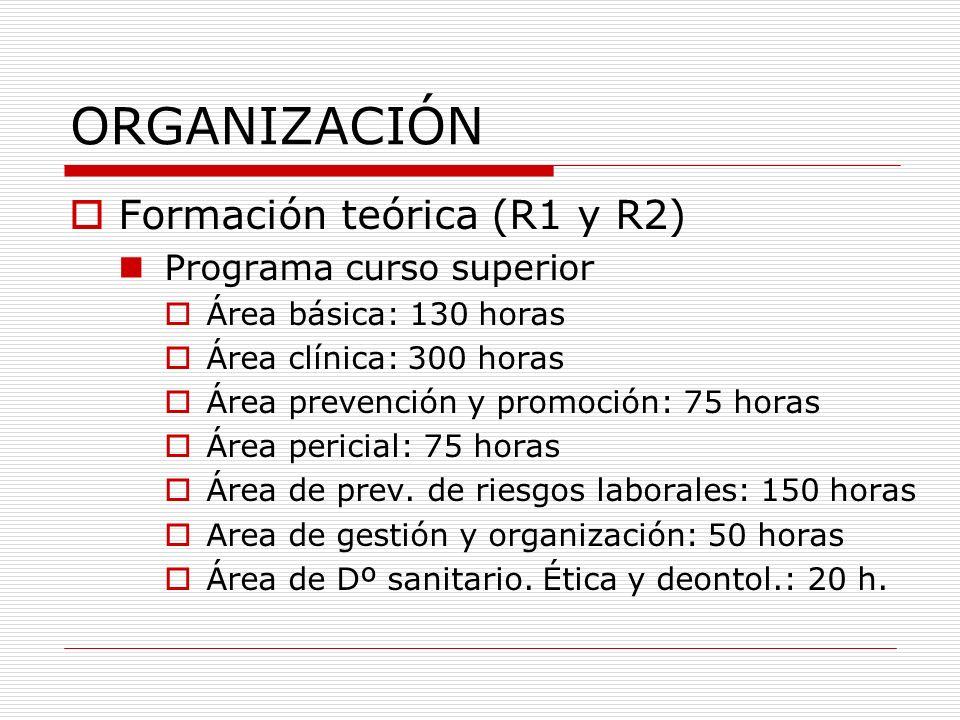 ORGANIZACIÓN Formación teórica (R1 y R2) Programa curso superior
