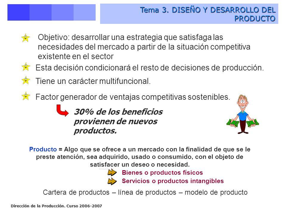 Cartera de productos – línea de productos – modelo de producto