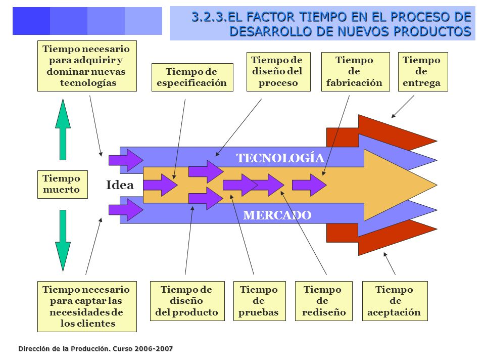 3.2.3.EL FACTOR TIEMPO EN EL PROCESO DE DESARROLLO DE NUEVOS PRODUCTOS