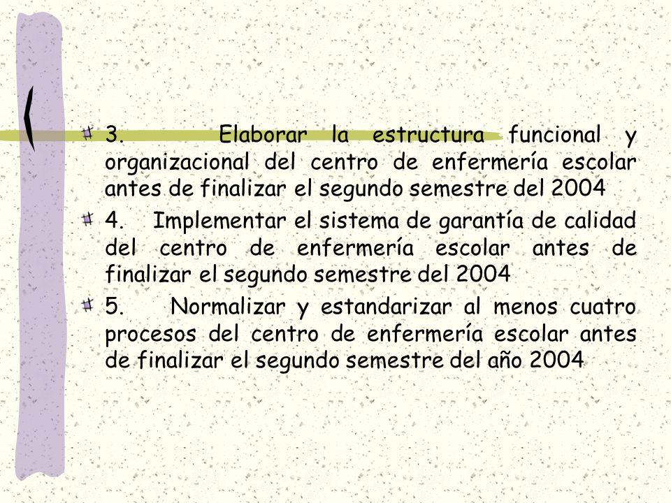 3. Elaborar la estructura funcional y organizacional del centro de enfermería escolar antes de finalizar el segundo semestre del 2004