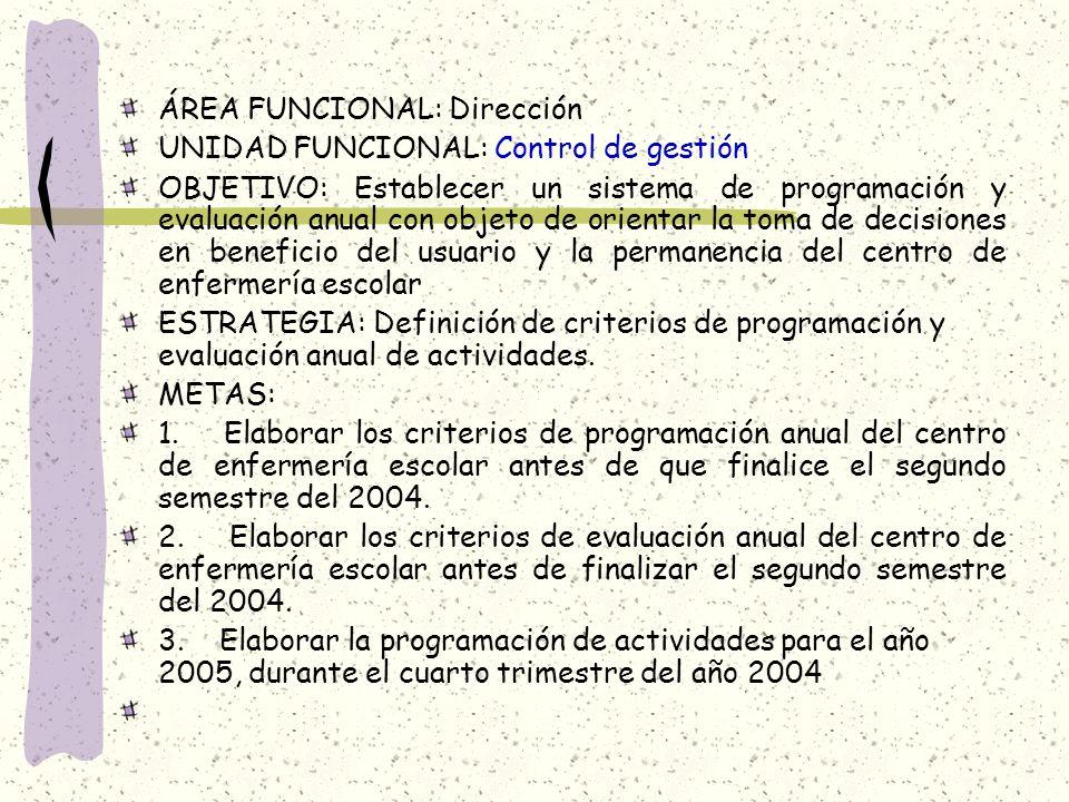 ÁREA FUNCIONAL: Dirección