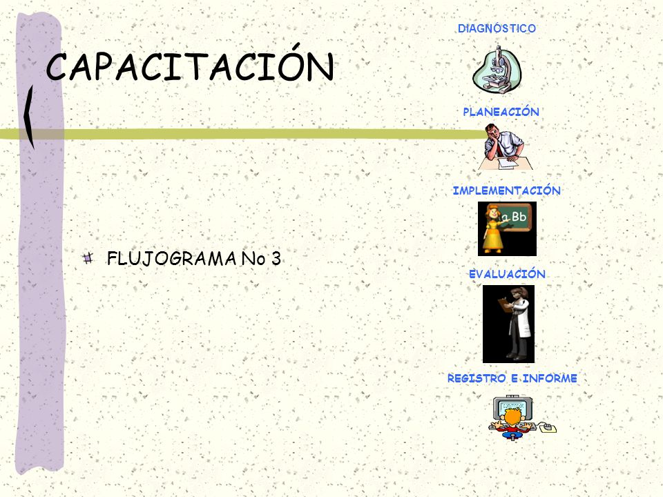 CAPACITACIÓN FLUJOGRAMA No 3 DIAGNÓSTICO PLANEACIÓN IMPLEMENTACIÓN