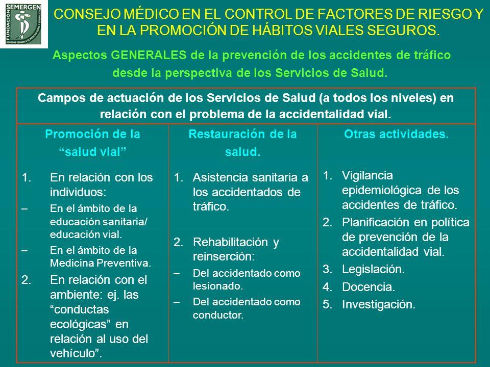 CONSEJO MÉDICO EN EL CONTROL DE FACTORES DE RIESGO Y EN LA PROMOCIÓN DE HÁBITOS VIALES SEGUROS.