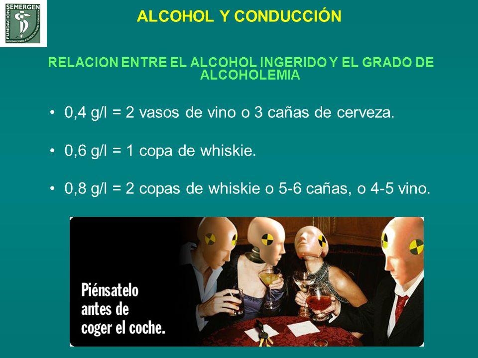 RELACION ENTRE EL ALCOHOL INGERIDO Y EL GRADO DE ALCOHOLEMIA