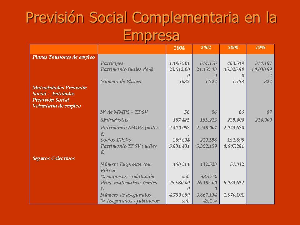 Previsión Social Complementaria en la Empresa