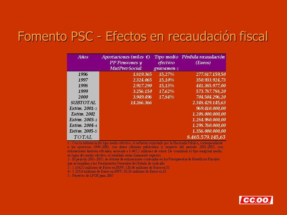 Fomento PSC - Efectos en recaudación fiscal