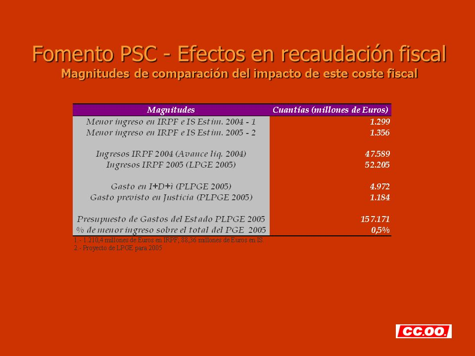 Fomento PSC - Efectos en recaudación fiscal Magnitudes de comparación del impacto de este coste fiscal