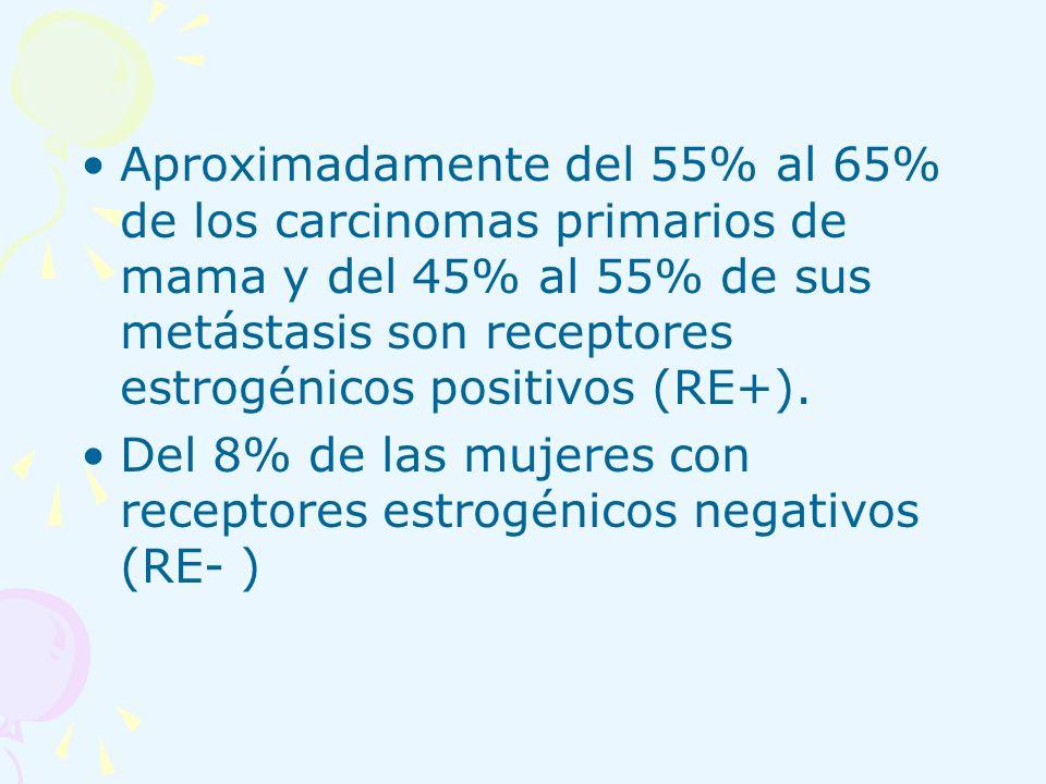 Aproximadamente del 55% al 65% de los carcinomas primarios de mama y del 45% al 55% de sus metástasis son receptores estrogénicos positivos (RE+).