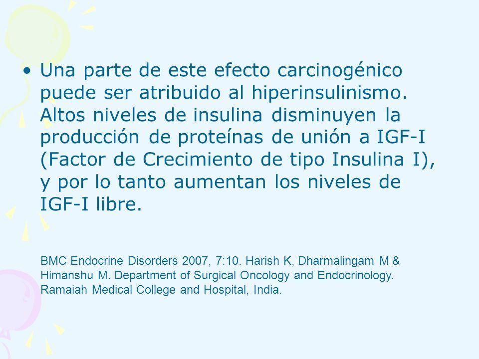 Una parte de este efecto carcinogénico puede ser atribuido al hiperinsulinismo. Altos niveles de insulina disminuyen la producción de proteínas de unión a IGF-I (Factor de Crecimiento de tipo Insulina I), y por lo tanto aumentan los niveles de IGF-I libre.
