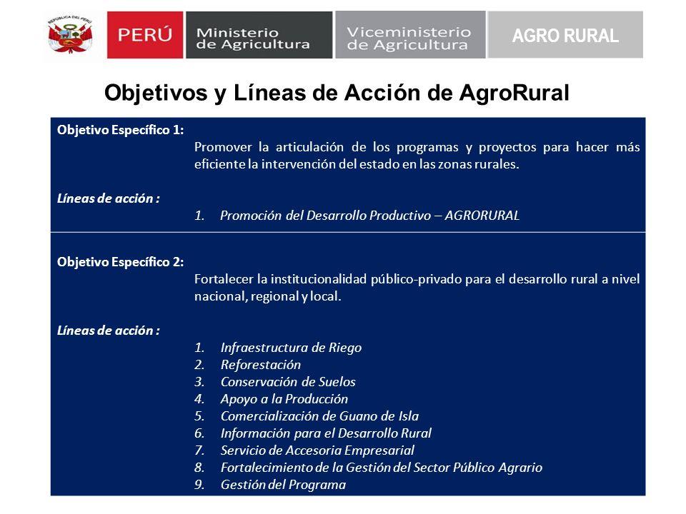 Objetivos y Líneas de Acción de AgroRural