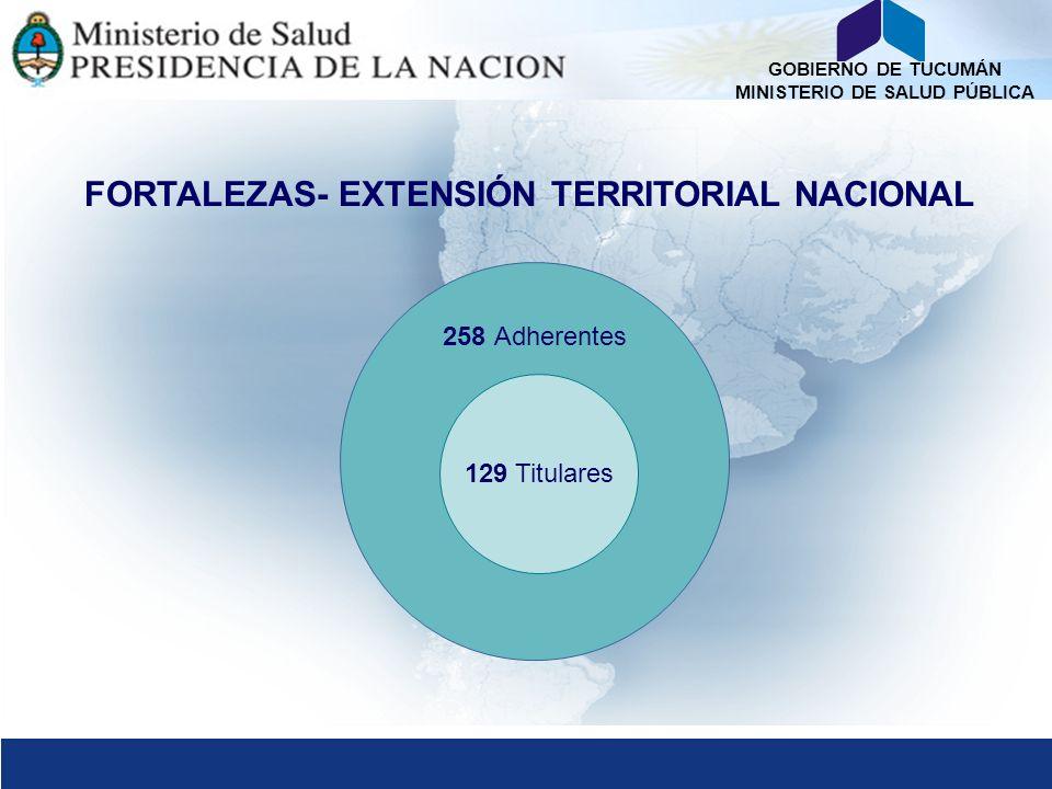 FORTALEZAS- EXTENSIÓN TERRITORIAL NACIONAL
