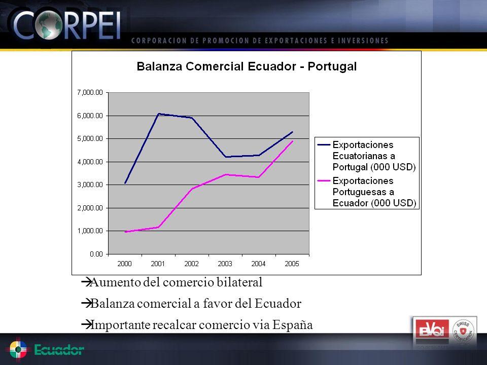 Aumento del comercio bilateral