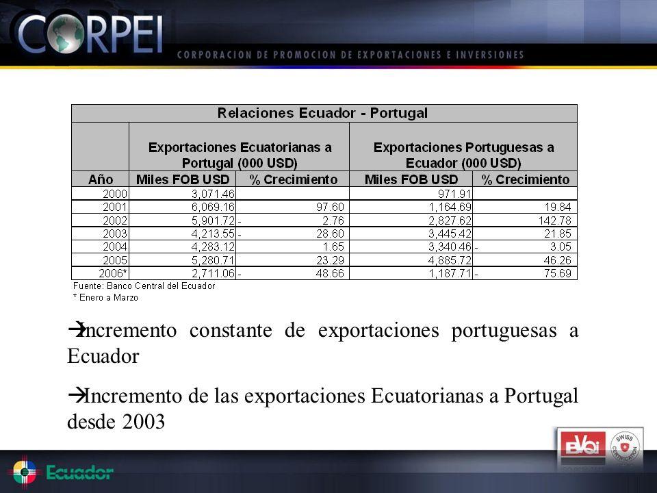 Incremento constante de exportaciones portuguesas a Ecuador
