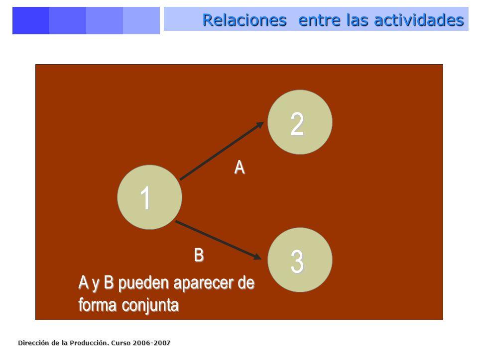 Relaciones entre las actividades