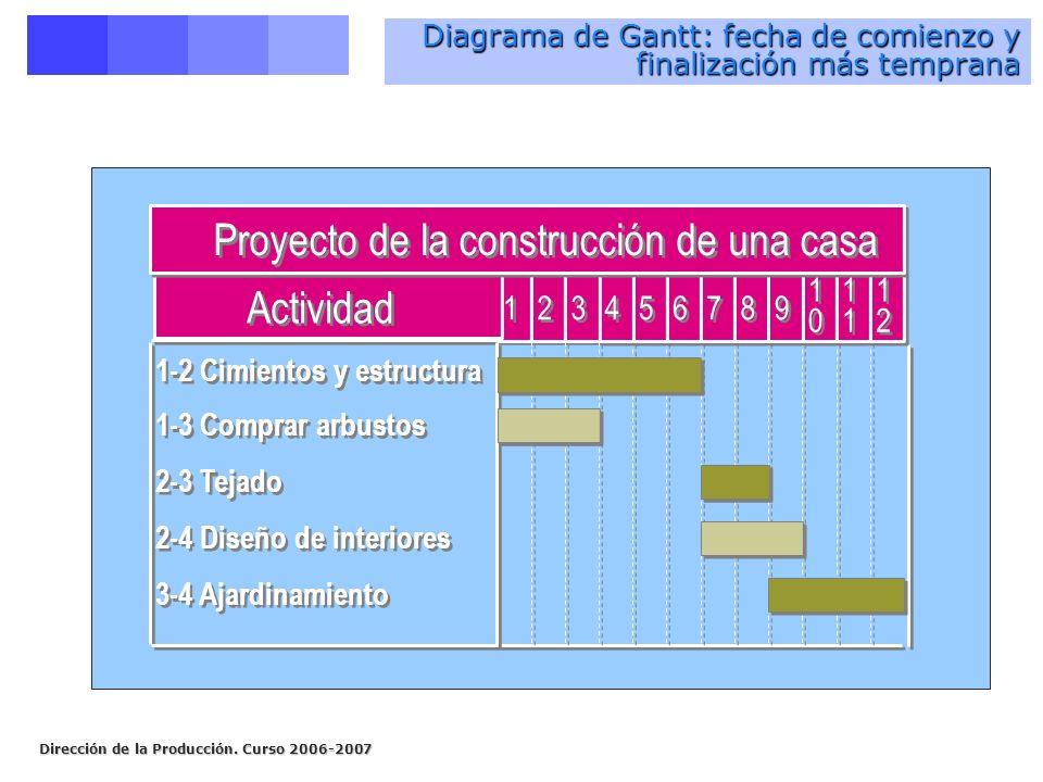 Diagrama de Gantt: fecha de comienzo y finalización más temprana