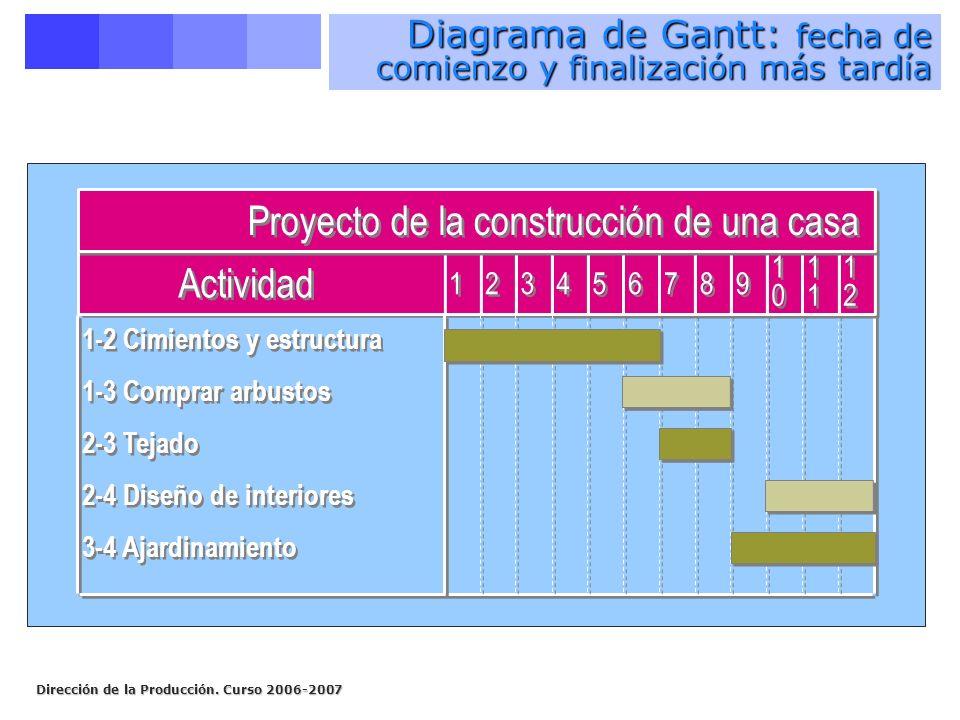 Diagrama de Gantt: fecha de comienzo y finalización más tardía
