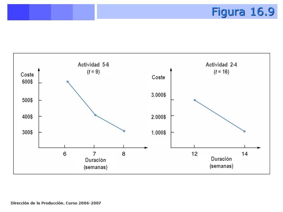 Figura 16.9 Actividad 5-6 (t = 9) Actividad 2-4 (t = 16) Coste 600$