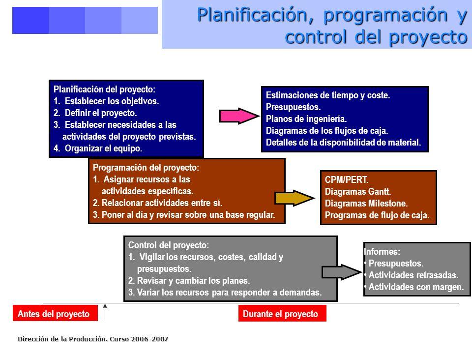 Planificación, programación y control del proyecto