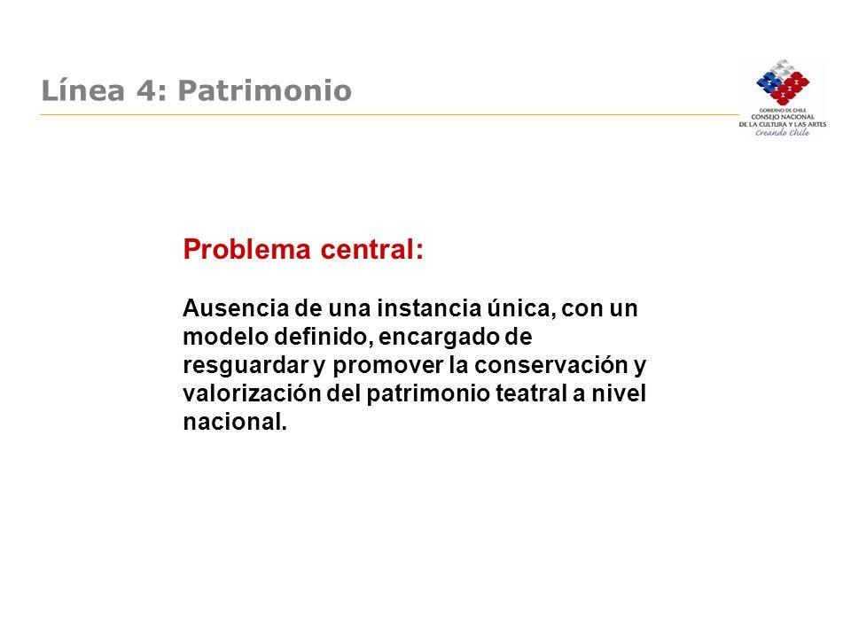 Línea 4: Patrimonio Problema central: