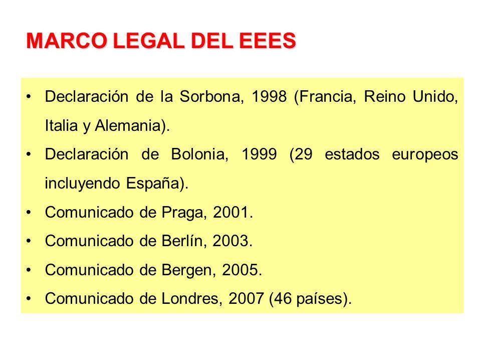 MARCO LEGAL DEL EEES Declaración de la Sorbona, 1998 (Francia, Reino Unido, Italia y Alemania).