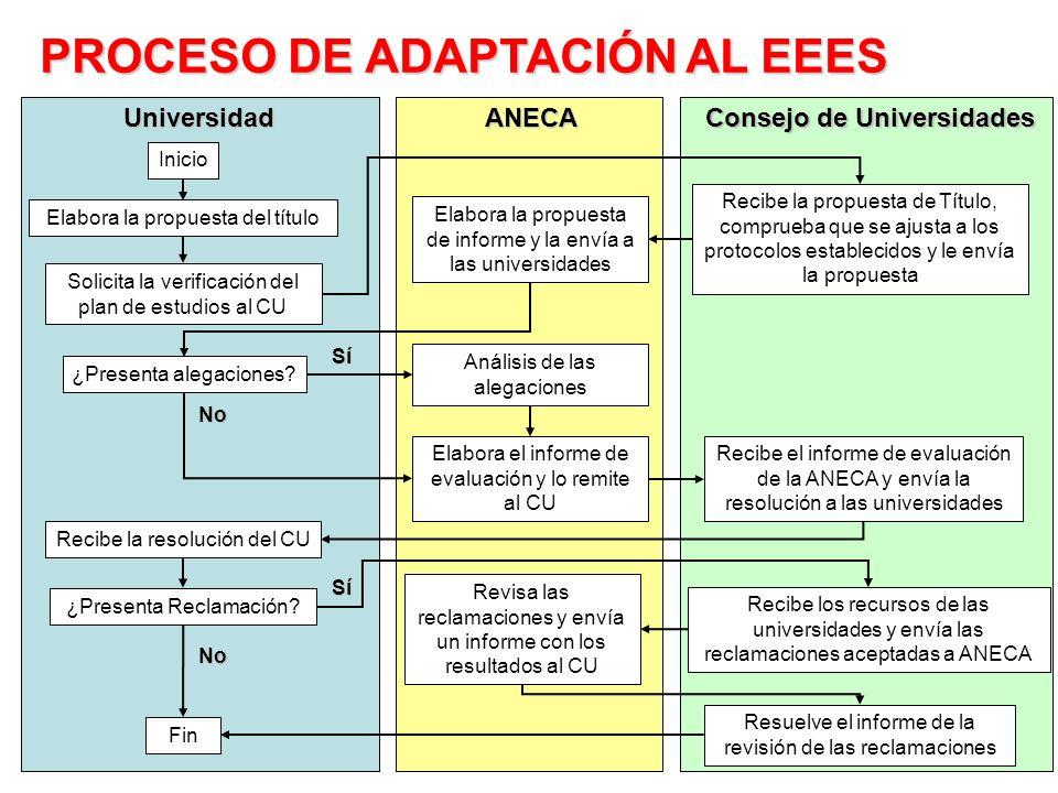 PROCESO DE ADAPTACIÓN AL EEES
