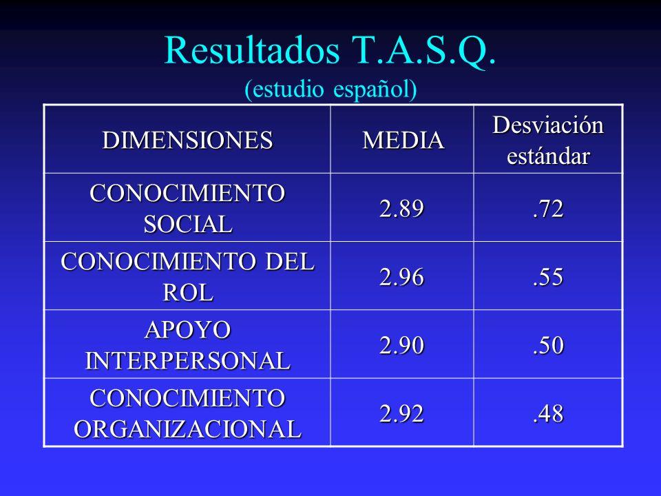 Resultados T.A.S.Q. (estudio español)