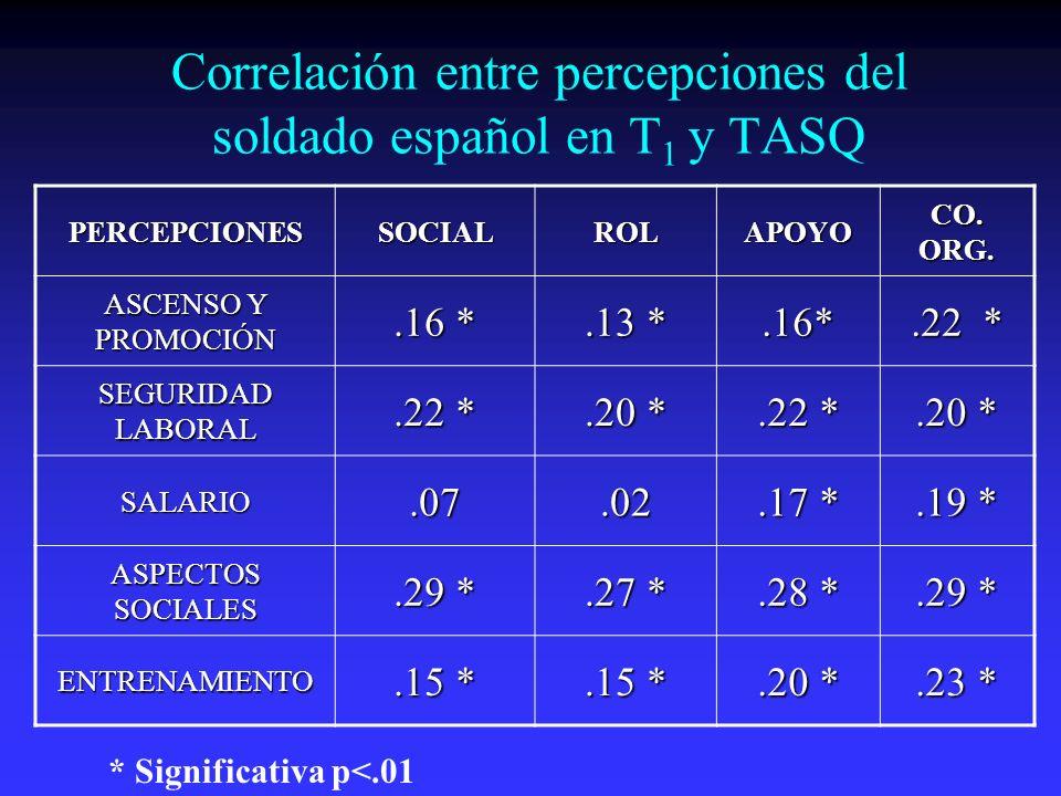Correlación entre percepciones del soldado español en T1 y TASQ