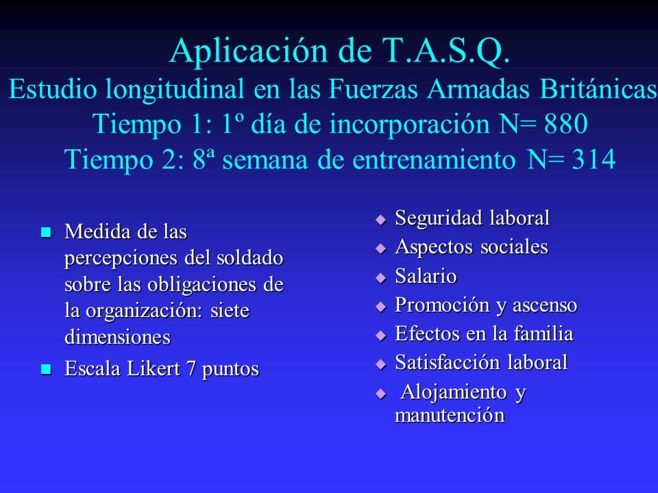 Aplicación de T.A.S.Q. Estudio longitudinal en las Fuerzas Armadas Británicas. Tiempo 1: 1º día de incorporación N= 880 Tiempo 2: 8ª semana de entrenamiento N= 314