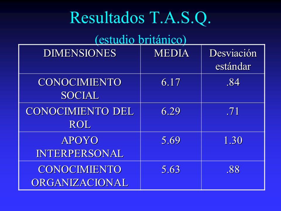 Resultados T.A.S.Q. (estudio británico)