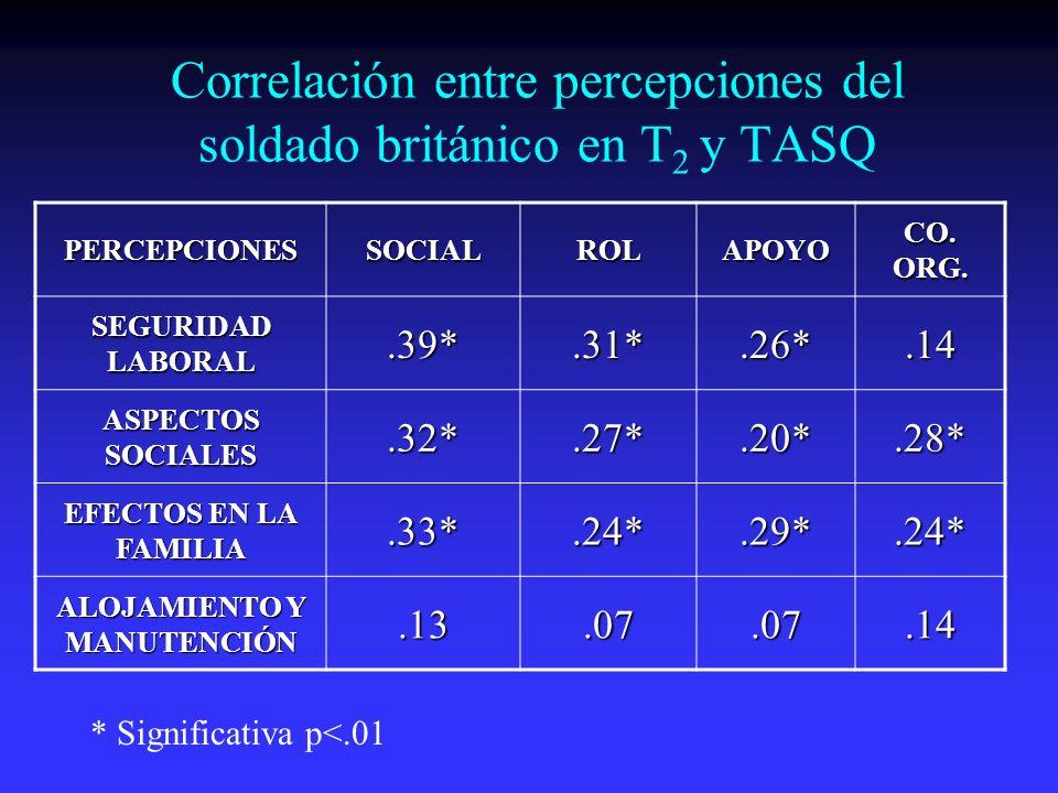 Correlación entre percepciones del soldado británico en T2 y TASQ