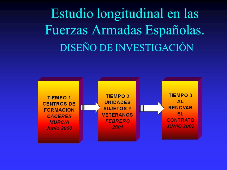Estudio longitudinal en las Fuerzas Armadas Españolas