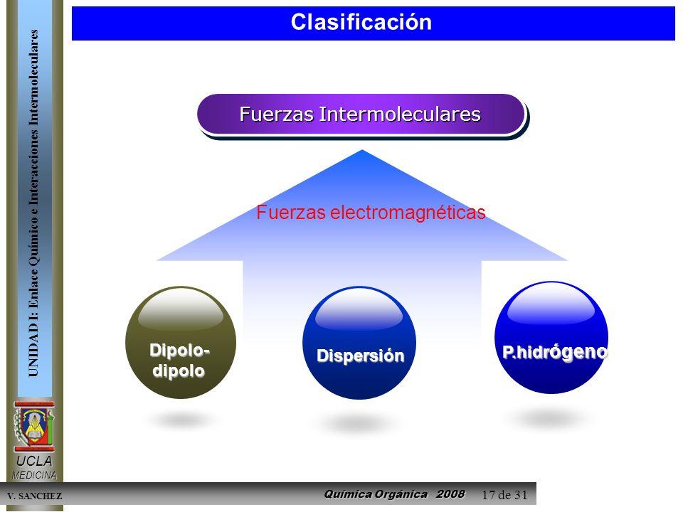Clasificación Fuerzas Intermoleculares Fuerzas electromagnéticas