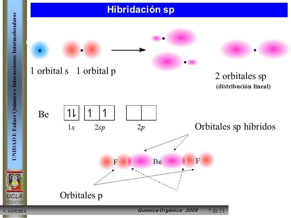 Hibridación sp 1 orbital s 1 orbital p. 2 orbitales sp. (distribución lineal) Be. Orbitales sp híbridos.