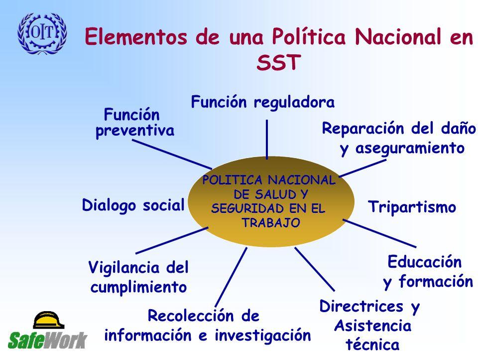 Elementos de una Política Nacional en SST