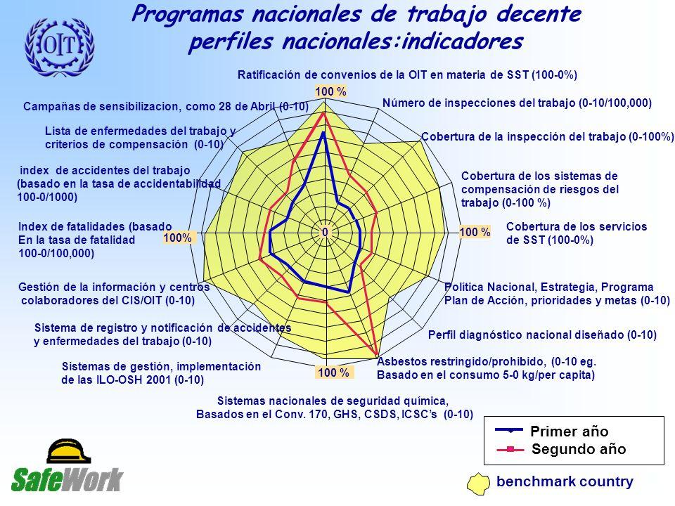 Programas nacionales de trabajo decente
