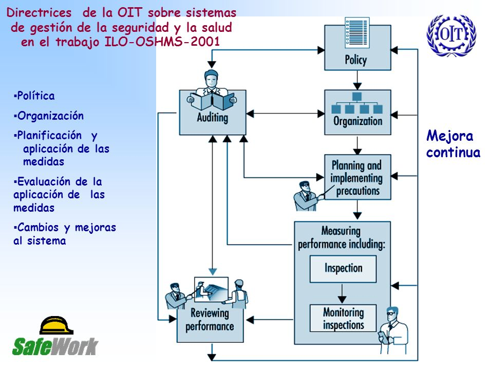 Directrices de la OIT sobre sistemas de gestión de la seguridad y la salud en el trabajo ILO-OSHMS-2001