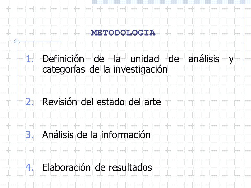 METODOLOGIA Definición de la unidad de análisis y categorías de la investigación. Revisión del estado del arte.