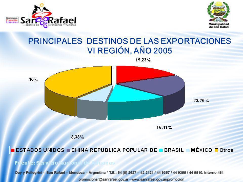 PRINCIPALES DESTINOS DE LAS EXPORTACIONES