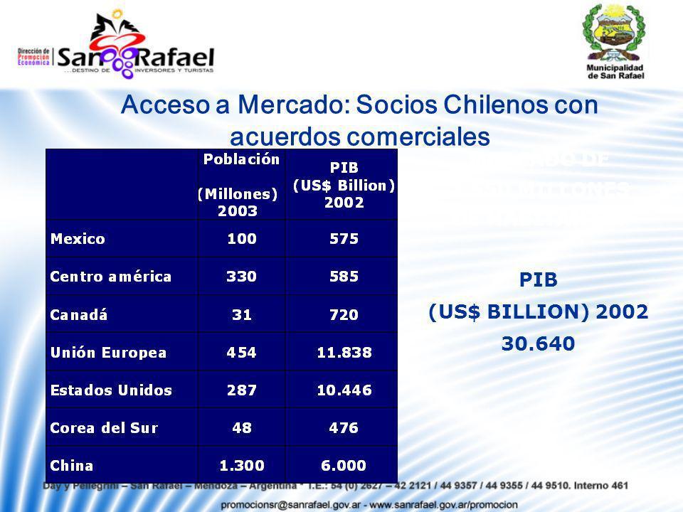 Acceso a Mercado: Socios Chilenos con acuerdos comerciales