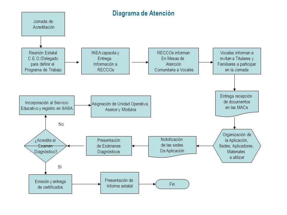 Diagrama de Atención Jornada de Acreditación Reunión Estatal