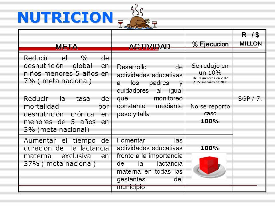 NUTRICION META ACTIVIDAD % Ejecucion R / $