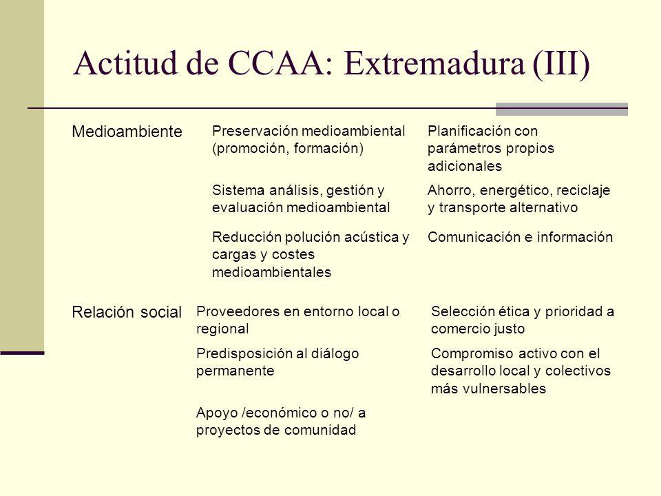 Actitud de CCAA: Extremadura (III)