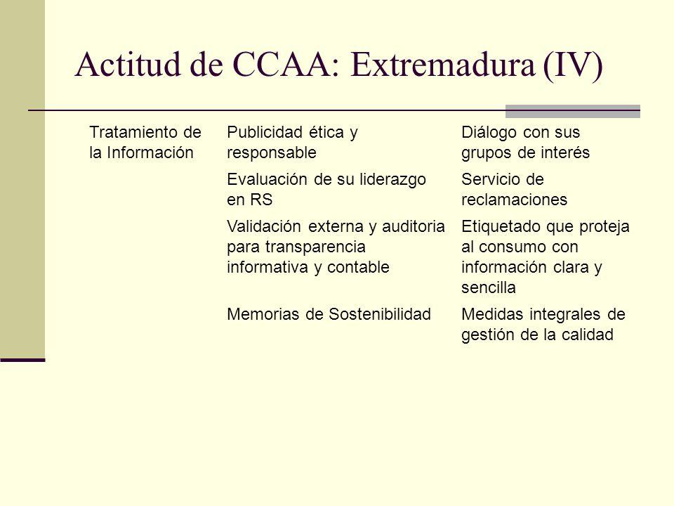 Actitud de CCAA: Extremadura (IV)