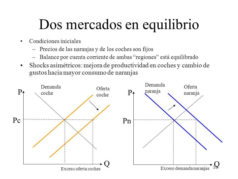 Dos mercados en equilibrio