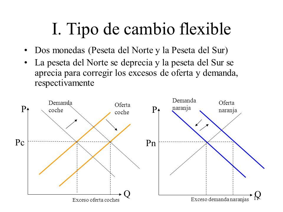 I. Tipo de cambio flexible