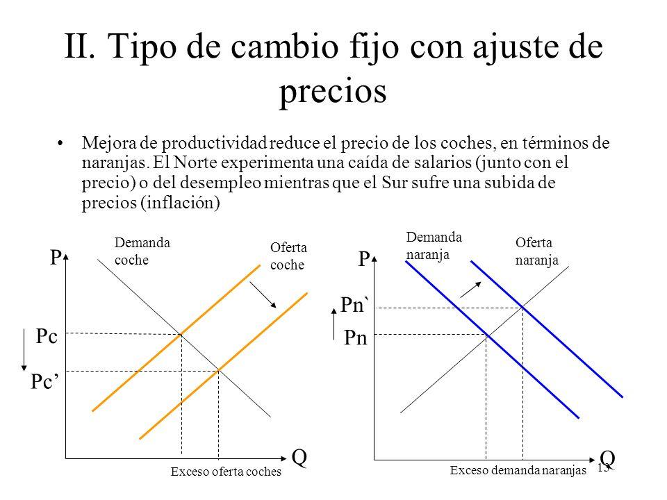 II. Tipo de cambio fijo con ajuste de precios