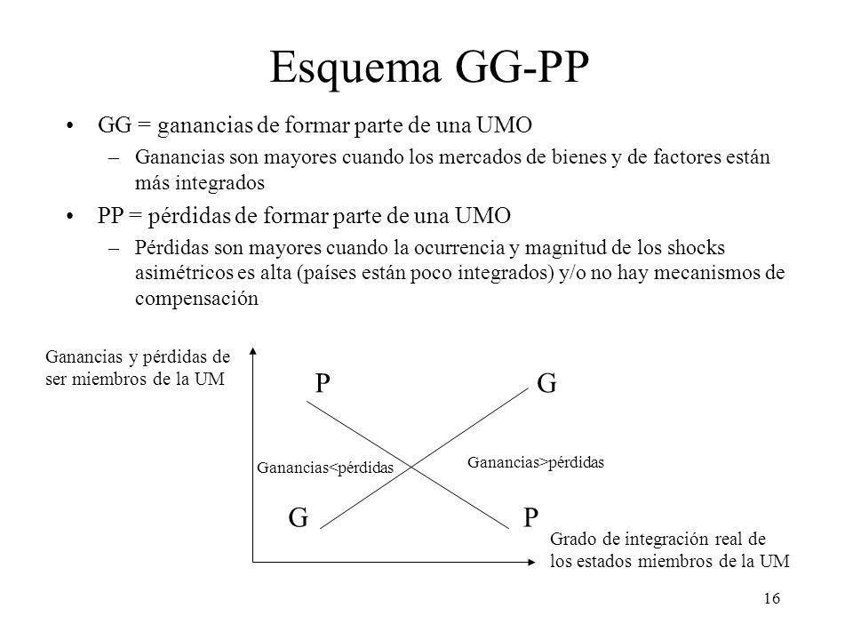 Esquema GG-PP P G G P GG = ganancias de formar parte de una UMO