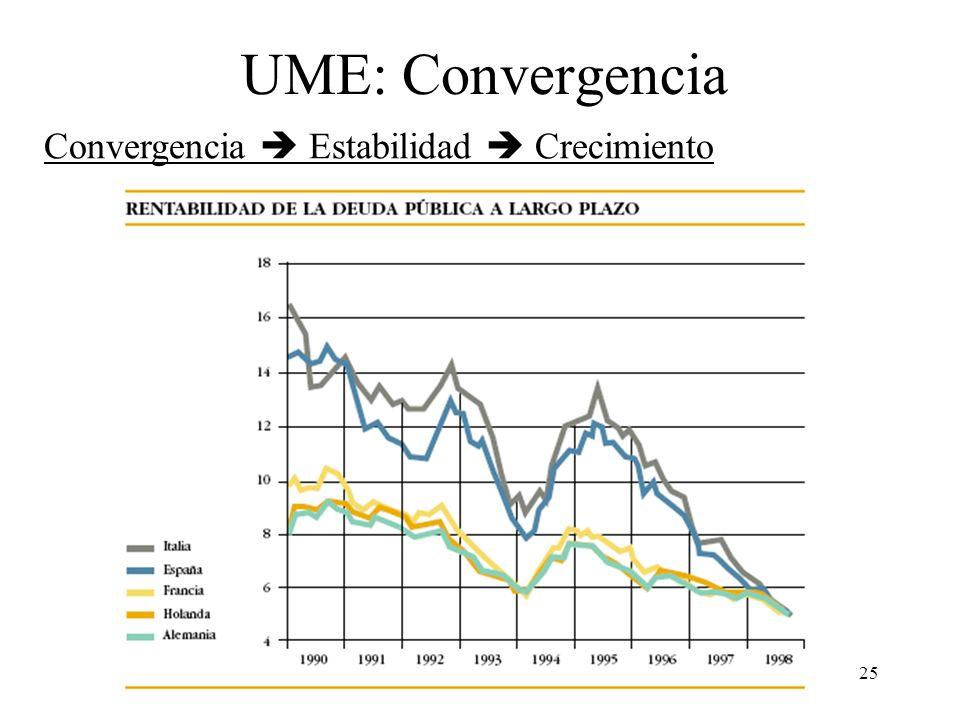 UME: Convergencia Convergencia  Estabilidad  Crecimiento