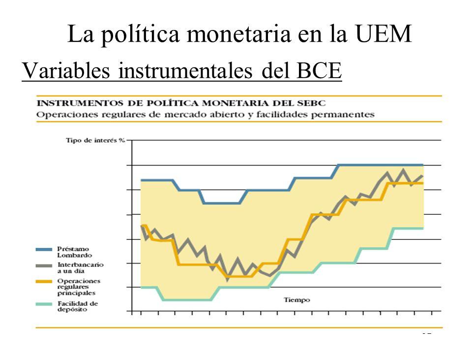 Variables instrumentales del BCE
